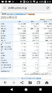 3092 - (株)ZOZO ここZOZOと兄弟の会社、バリューコマースです。超優良企業で、ROEは32%。