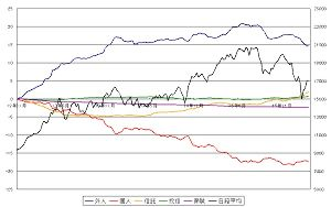 経済徒然草2 白井委員の再任はないし、為替介入もなし。 ついでにこのようなチャートを見ると株価の方向も見えず、「な