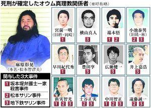 鳩山氏を支持する! 死刑執行直前の一連のプロセスを拒否しただろうか、、、