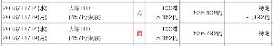 4578 - 大塚ホールディングス(株) 俺の神業見てくれ! 13:30の決算発表で急落してきて、  5362円で指さってしまって  リバウン
