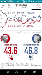 3753 - (株)フライトホールディングス 日本時間の本日20時から 大統領選挙投票開始。 速報は、このサイトでやるそうです http://ww