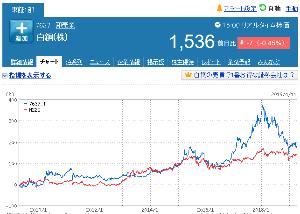 7637 - 白銅(株) リーマンショックの混乱が治まって アメリカの上昇トレンドが始まった 2010年以降 日経より強い値動