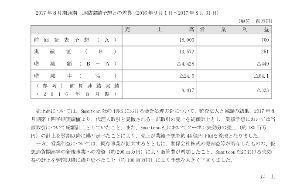 グミグミ倶楽部株でGO‼︎ーーーー 悶絶  下方修正     ( 通期業績予想 )        ( umiは  とっくに  売りました