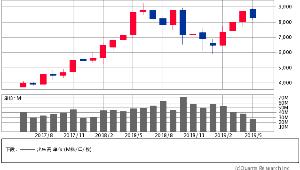 4911 - (株)資生堂 続き 月足で見ると、今月8000円を下回って引けると、5月月足が陰の包足になる。かなり決定的なウリの