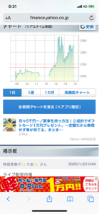 3760 - (株)ケイブ このチャート見るとよく分かるよな  昼にAKB48メンバーの個人配信子会社関与が判明して買い上げ始ま