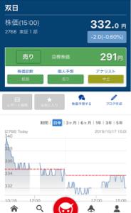 2768 - 双日(株) みんかぶでは目標株価は291円となっていますね〜…やはり今の株価は割高なようです&he
