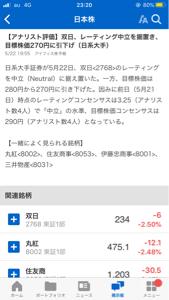 2768 - 双日(株) 目標株価、勝手に270円に引き下げるのは構わないが、実際の株価は270円に引き上げてもらいたいもんだ