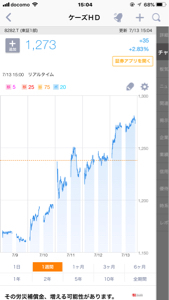 8282 - (株)ケーズホールディングス お疲れ様です。 今週は良い感じの右肩上がりのチャートでした😁 株価の上昇は猛暑が後押ししてくれてるの