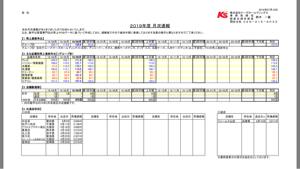 8282 - (株)ケーズホールディングス 何気に昨日が月次の発表だったのね。😅 相変わらず好調だけど、株価には一時的って?感じだよなぁ😀