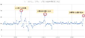 8282 - (株)ケーズホールディングス ケーズの売上の前年同月比の推移