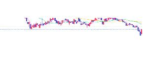 3686 - (株)ディー・エル・イー ここのチャートの動きとか明らかにおかしいもんでこのたいみんぐで貸し株下げる?そりゃ売りがでるよ。絶対