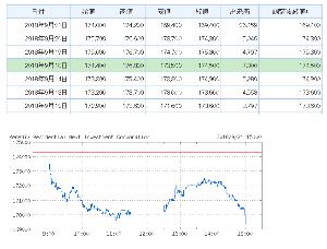 3278 - ケネディクス・レジデンシャル・ネクスト投資法人 出来高も多いし 昼にいったん戻して それから再度下げている  たまたま偶然に利確の売りが重なって 下