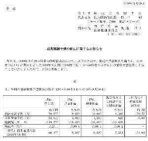 7806 - (株)MTG 開示されたIRの内容からすると良くてこの下方した数字が今期の天井であることは間違いない。悪くてどうな