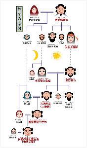 ☆気持ちだけファンタジー☆ イザナの家系図(と言われるらしい)