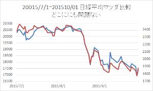7261 - マツダ(株)  昨年の夏のどこが問題なんだい。