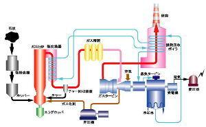 7261 - マツダ(株) コンバインドサイクル発電は、ガスだけじゃない。