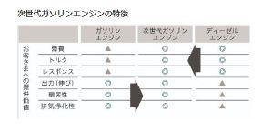 7261 - マツダ(株) > > > >  > > > > トヨタ、ホンダを褒