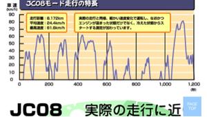 7261 - マツダ(株) 参考画像
