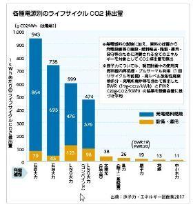 7261 - マツダ(株) > LNG発電所もCO2排出は多いような