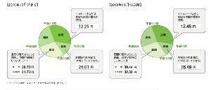 7261 - マツダ(株) > 距離稼ぐなら電池容量で稼ぐより、レンジエクステンダーでいいような気がしますね。  おっしゃ