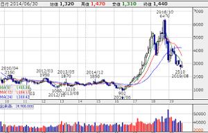 4004 - 昭和電工(株) 捨てることは、何かを得るために重要。 売りたい投資家は、早く売ってください。 損切は金を失うだけ、株