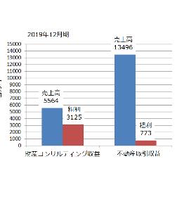 8929 - (株)青山財産ネットワークス MUKUさん、こんばんは。  非常に興味深い考察ならびにデータ提示ありがとうございます。 m(_ _