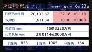 temporary ギリ2兆超 3日ぶりの小反発上下値幅70円くらい。 NK TOPIXはプラスだけど値下がりが多い。