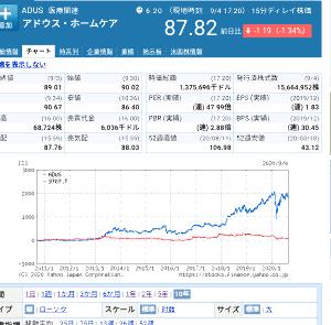 9707 - (株)ユニマット リタイアメント・コミュニティ 米国だとこの業種は成長産業と見なされてる 日本は老人が減ってるのか