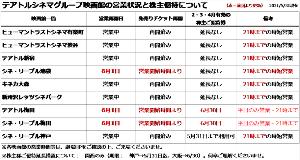 9633 - 東京テアトル(株) 株主ご招待券有効期限について ー。 https://www.theatres.co.jp/news/