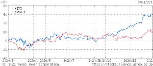 6754 - アンリツ(株) アンちゃんのライバルのキーサイト・テクとの比較チャートで~す。