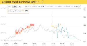6753 - シャープ(株) 直近のシャープの株価推移(~4月9日)です。 赤が日経、水色がADRです。  122円まで綺麗に下落