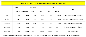 5970 - (株)ジーテクト 同業他社の上期決算比較です(添付画像)。 ジーテクトは下期はもっと伸びると予想します。。。