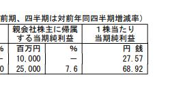 5406 - (株)神戸製鋼所 神戸製鋼 1株利益 68.92円 900円の株価で、PER13.0倍   日本製鉄 PER8倍