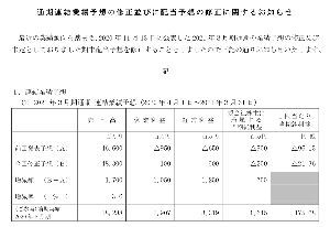 6317 - (株)北川鉄工所 大量ホルダーさんおめでとうございます・ω・    上方修正と,期末20円配当・・・となり