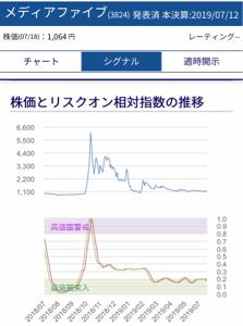 3824 - メディアファイブ(株) ガチガチ底値