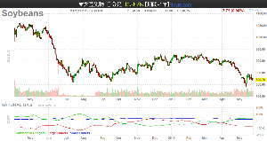 2801 - キッコーマン(株) 大豆先物は、昨日は、-0.94%下げて、8.108ドル辺りまで下げました。。。(添付のチャートは日足