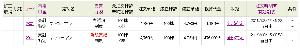 2801 - キッコーマン(株) 4760円で追加買い増しして、前の下げで買った4760円を4780円で返済しました (^_^;)