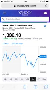 3436 - (株)SUMCO SOXは急激に回復しているので、今の SOXの水準で言ったら、SUMCOの株価は2000円超えてない