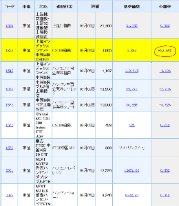 1575 - ChinaAMC CSI 300 Index ETF-JDR 割安の1322を買いましょう。 http://stocks.finance.yahoo.co.jp/