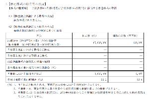 6810 - マクセルホールディングス(株) 自社株式買い付けは通常、この様に報告がされます、参考までに、(三菱地所)