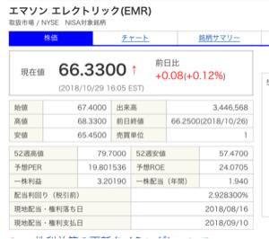 EMR - エマソン・エレクトリック 26日終値