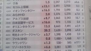 4661 - (株)オリエンタルランド 週刊ダイヤモンド(11/28)に上場企業の理論株価が掲載されているのを発見!  OLCは、8,663