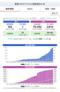 4661 - (株)オリエンタルランド とりあえず3日連続で中国は改善していますね。 毎日回復者は2000人近くおり、感染搬入されるかたは激