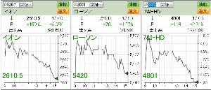 2651 - (株)ローソン 第2Qの決算 後ほど、投稿するとして、昨日10月7日(木)の株価  2651 いいZO~ 株主ではな