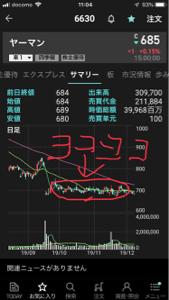 6630 - ヤーマン(株) ある意味、株価は安定している。