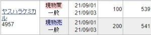 4957 - ヤスハラケミカル(株) 昨日閑散ケミカルを更に100株537円で追加しまして537円で計200株持ちになりました。 本日は5