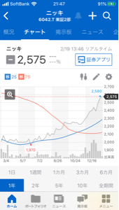 6042 - (株)ニッキ 去年からは良いチャート。