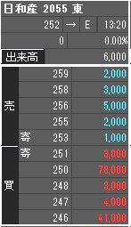 2055 - 日和産業(株) 買い板はやたら豪華で今日は終わった。