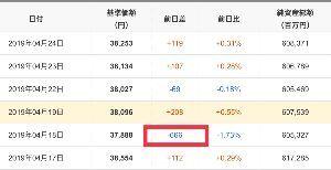 9C311125 - ひふみプラス 先週の木曜日に日経187円の下げでひふみは666円も下げた! たった1度のこれを戻すのに1週間、今日