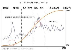 9517 - イーレックス(株) 離陸はよwwww  キャズムの手前にイノベーションの初期波動があるはずwwww きっかけは春かなww